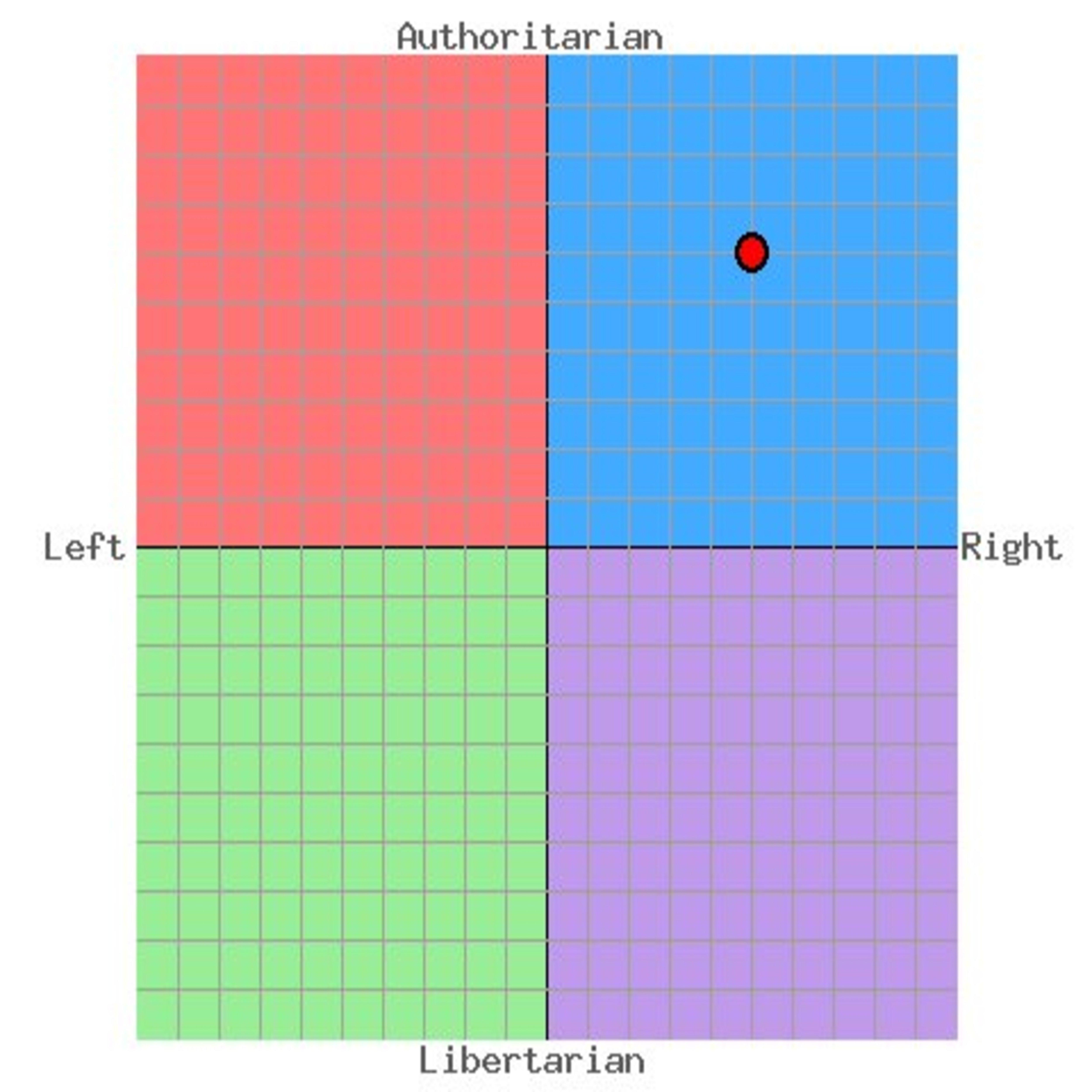 картинка с политическими координатами